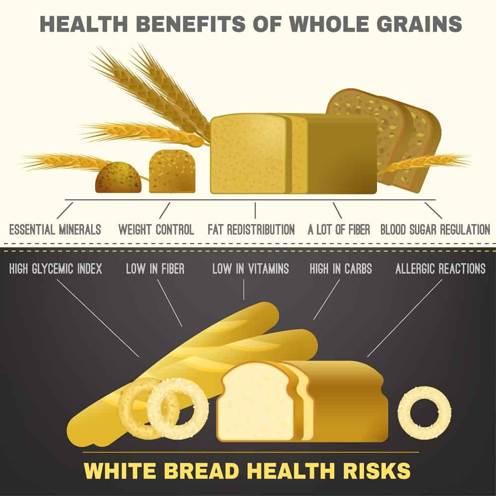 An illustrative chart depicting the health benefits of bread.