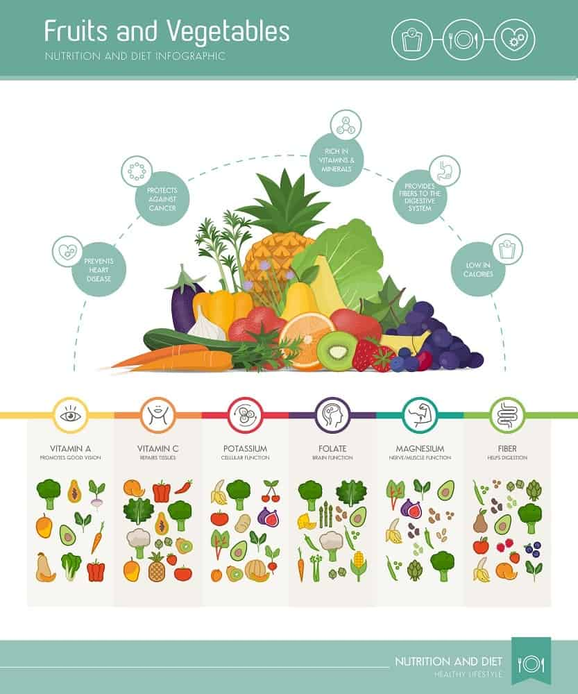 An illustrative chart depicting the health benefits of eating fruits and vegetables.
