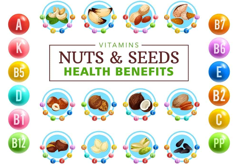 An illustrative chart depicting the health benefits of nuts.